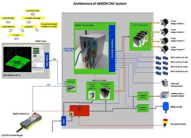 AKKONDesk CNC software   Home